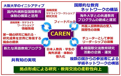 Function of CAREN