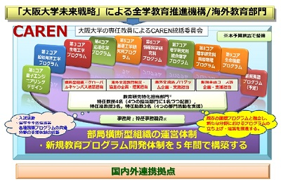 CARENの運営体制